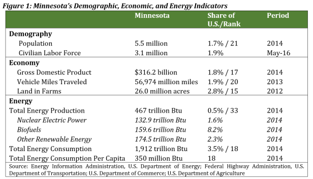 MN Energy Table for Blog