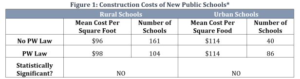 School Prevailing Wage Table