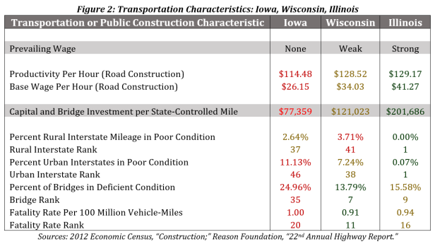 How Should Wisconsin Improve Its Road and Bridge Quality