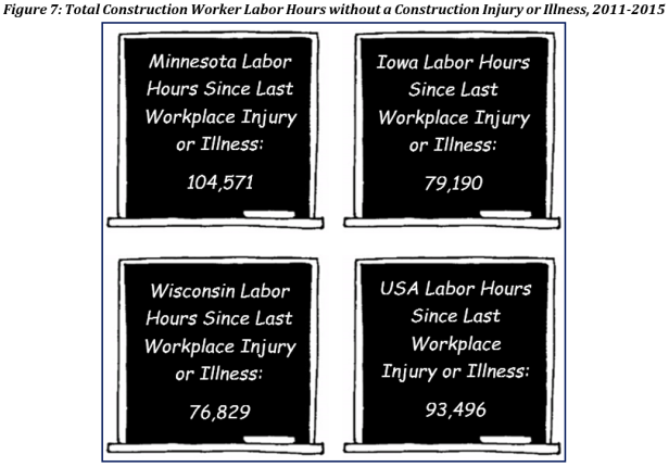 construction-injuries-5-states