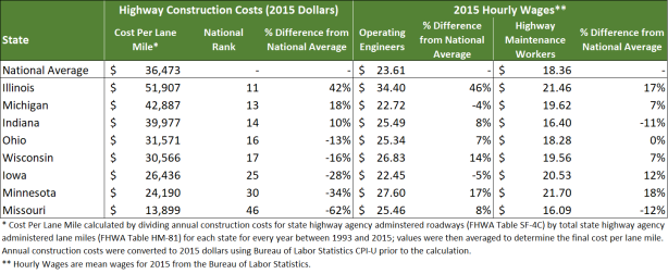UPDATED: How Do Road Construction Costs in Your State
