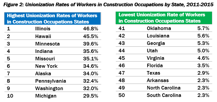 Unionization Rates.png