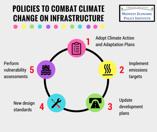 Climate & Infrastructure 3