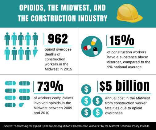 Opioids and Construction Workers 1.png